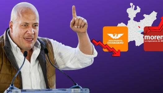 MC se desploma en Jalisco por culpa de Alfaro; Morena arrasaría en elección