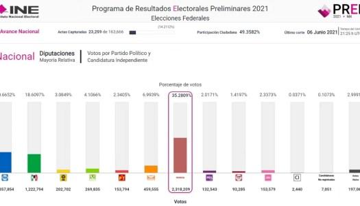 EN VIVO | Aquí puedes ver el PREP de la elección de diputados federales