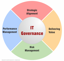 IT Governance (and cyber-risk) in your governance framework – Part 2