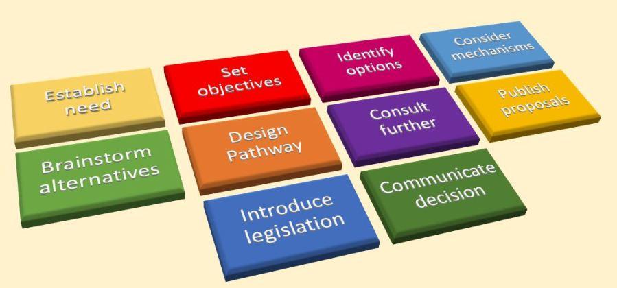 Criteria for a Public Policy Business Case