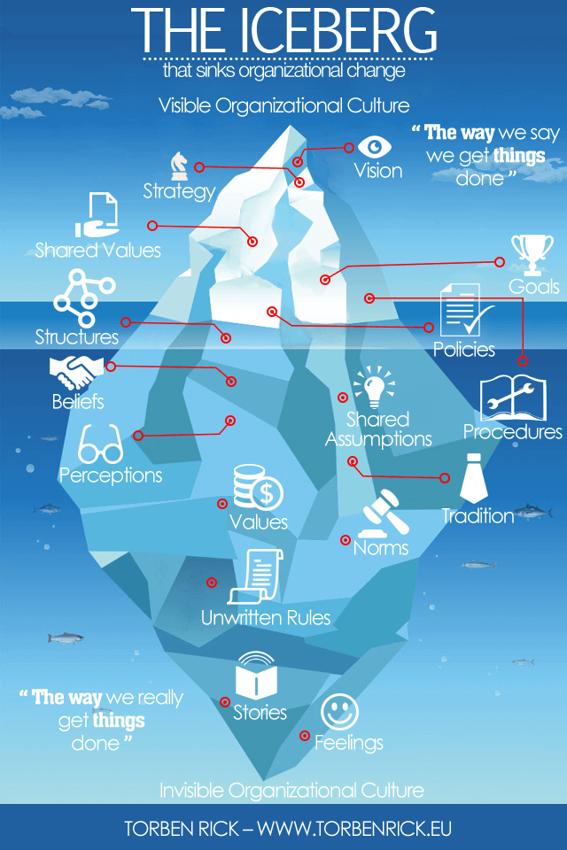 Organizational-culture-is-like-an-iceberg-Organizational-culture-is-largely-invisible