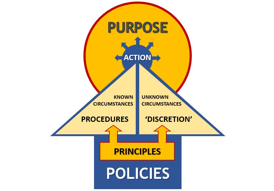 Purpose + Principles = Policies and Procedures