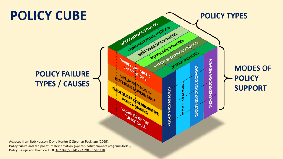 Beyond the 'dashboard' – understanding policy failure
