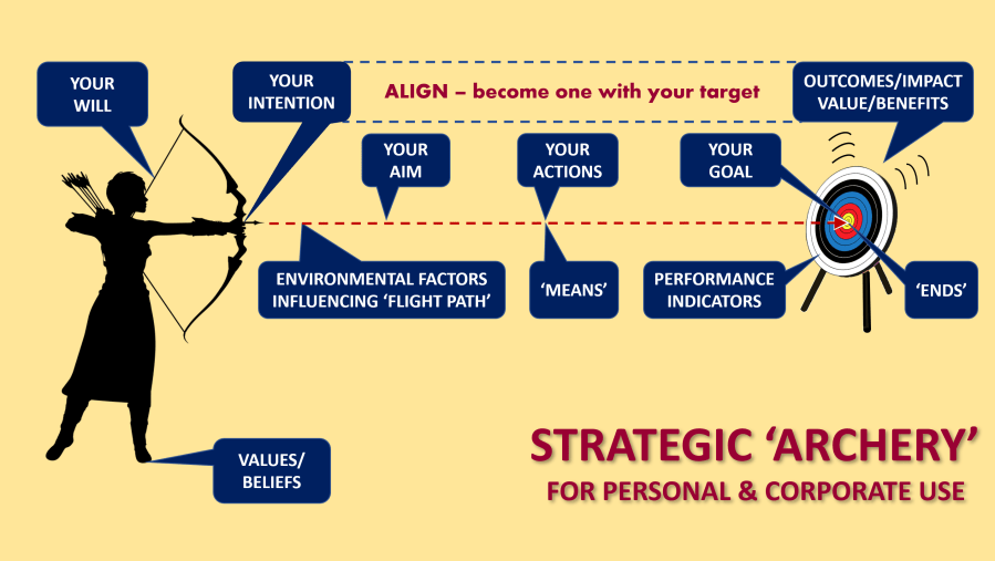 Strategic Archery