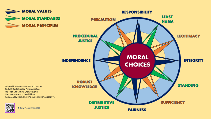 Moral Governance – Part 1