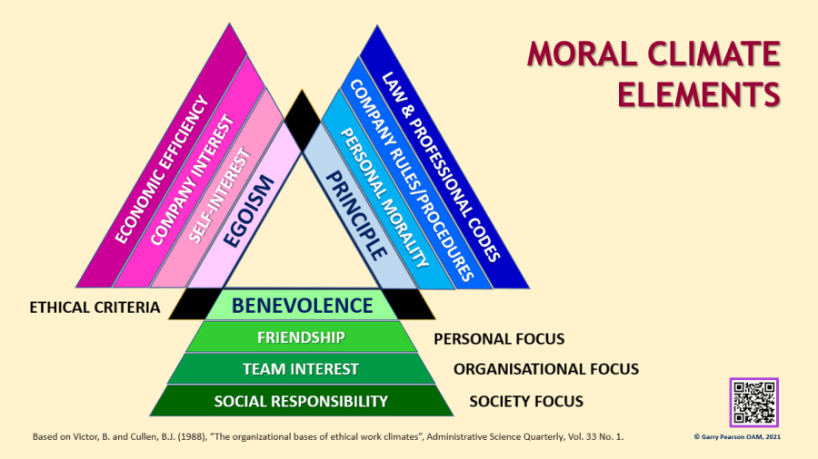 Moral Governance – Part 2