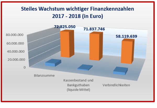 Wachstum wichtiger Finanzkennzahlen 2017-2018 der Palantir Technologies GmbH