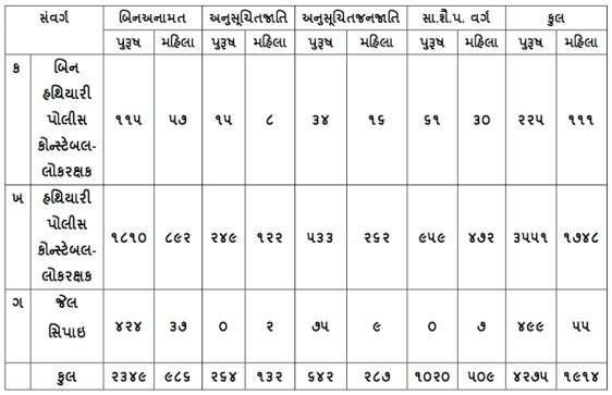 Gujarat Police Constable Vacancy Details 2018