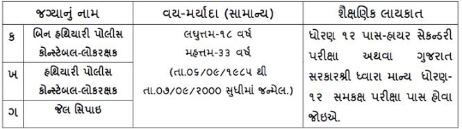 Gujarat Police Constable Eligibility Criteria 2018