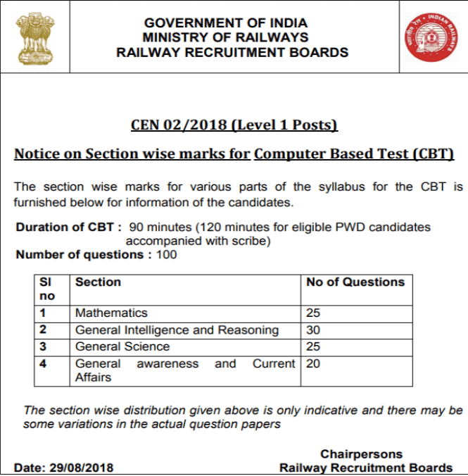 RRB Group D CBT Exam Pattern