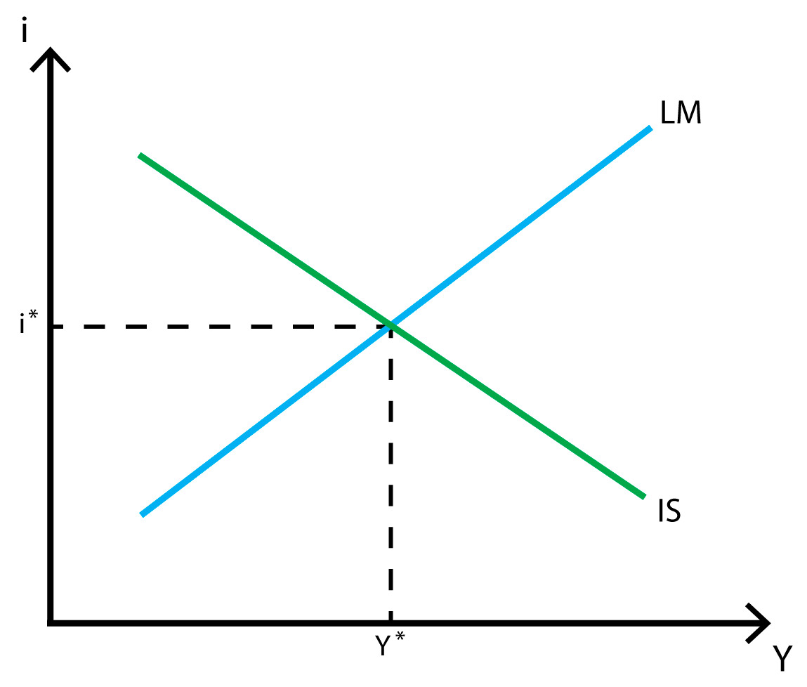 Closed Economy Is Lm Model