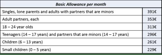 Basic Allowance table