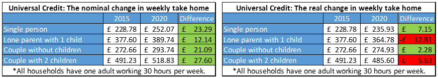Budget 2015 impact on households - Universal Credit