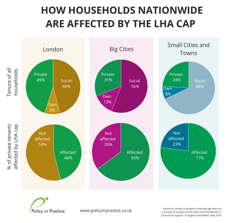 SHBE- all households-LHA-1