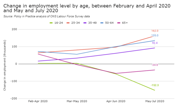 Graph of analysis by Policy in Practice on young people's access to work since Covid-19