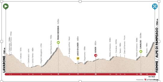 Colombia presente en el podio del Tour de los Alpes
