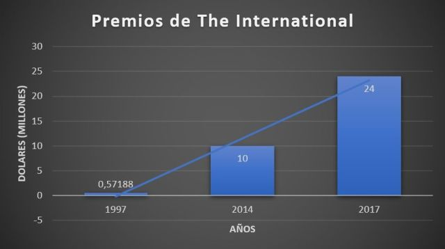 Premios the International