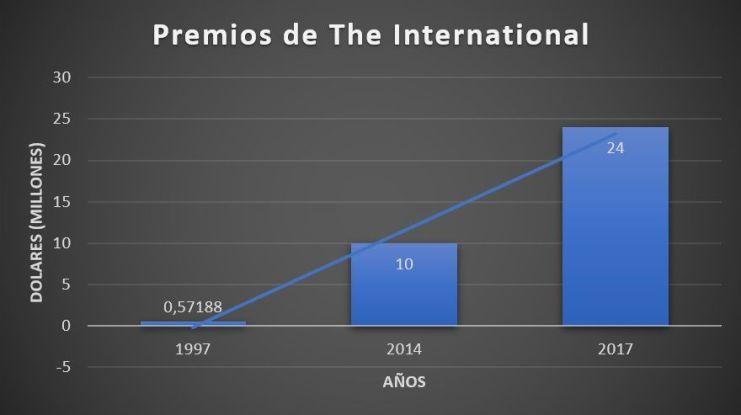Premios the International