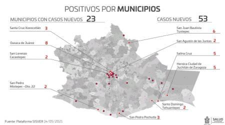 Oaxaca registra 46 mil 702 casos de COVID-19