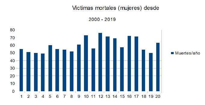 Numero de mujeres muertas entre el año 2000 hasta 2019 en España por razones de violencia de género.