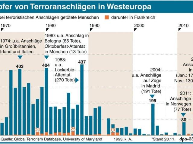 Lite om terrorismen i Europa