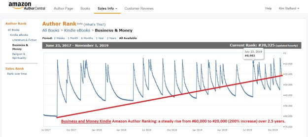 My BUSINESS AND MONEY KINDLE Amazon Author Ranking is steadily increasing by following this advice!