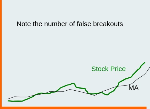 Buying stocks with moving averages