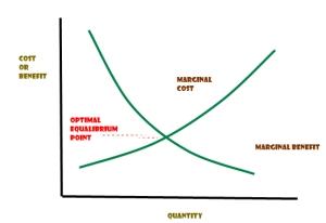 marginal cost marginal benefit
