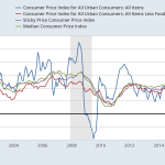 What's in the Core of the CPI?