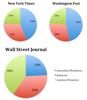 In my data sample, coverage in the NYT and WP was nearly identical in tone.  The WSJ was a whole different story.