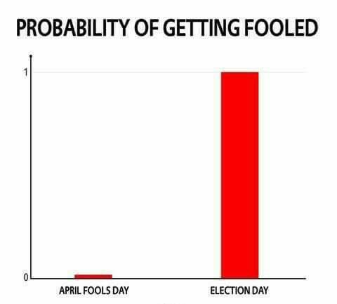 probability-of-getting-fooled-election-day-april