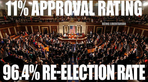 congress-11-percent-approval-rating-96-pct-election-rate