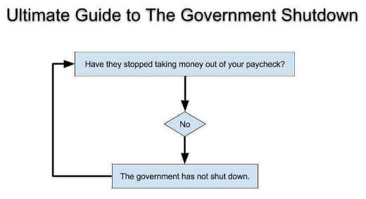 ultimate guide to government shutdown are you still getting taxes taken it isnt shutdown