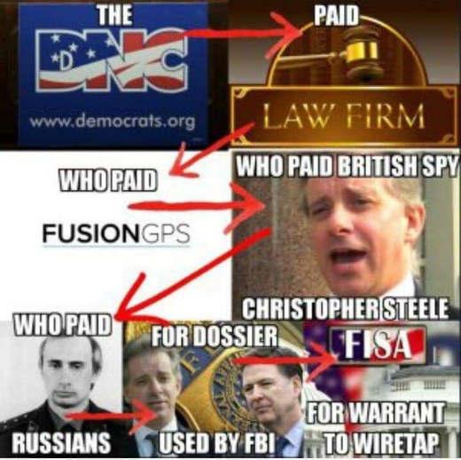 dnc fusion gps steele fbi trump wiretap explained