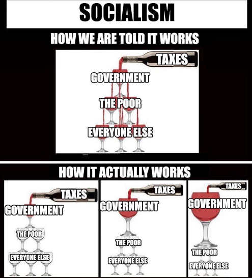 socialism how we are told it works actually government wine glasses nothing for people