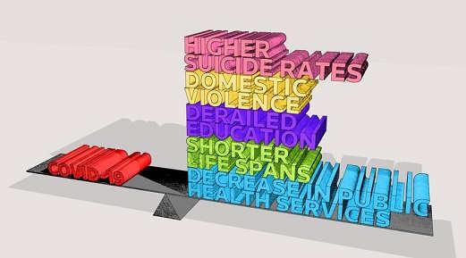 healthy balance covid 19 suicide domestic violence shorter life spans decrease public services