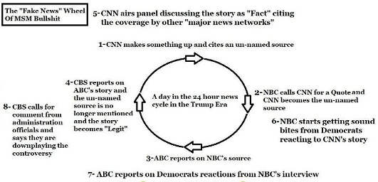 fake news wheel of mainstream media bullship cnn msnbc abc cbs anonymous sources