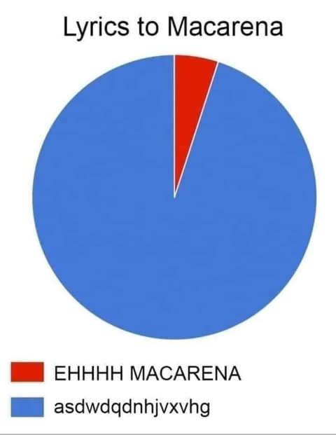 graph lyrics to macarena eh