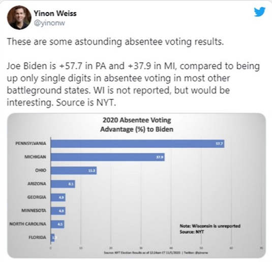 tweet nyt graph absentee voting ranges mi pa compared to other states