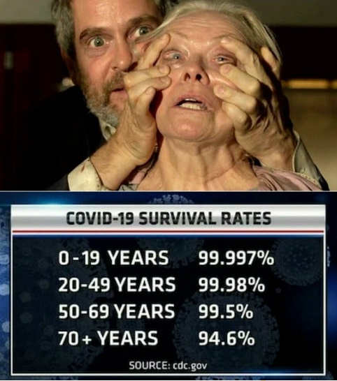covid 19 survival rates open eyes