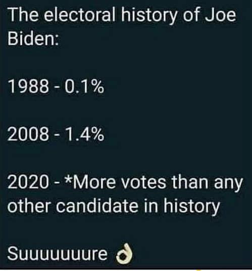joe biden presidential vote history 2020 sure most in history
