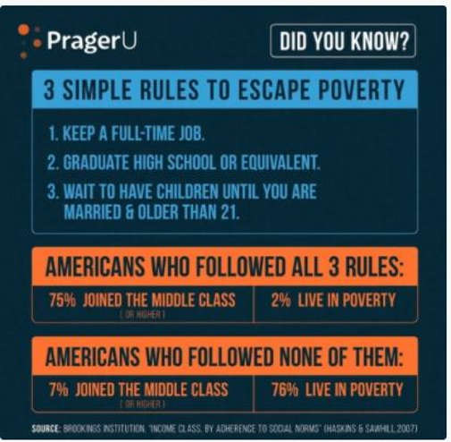 lesson prageru 3 rules escape poverty full time job graduate no kids under 21