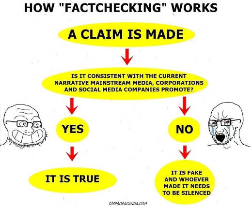 how fact checking works claim consistent narrative true no fake silence censorship