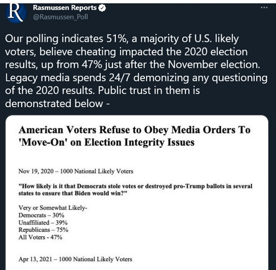rasmussen survey likely voters majority believes cheating 2020 election poll