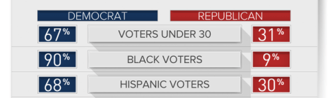 How Democrats won the House - By Melissa Herrmann & David Jones