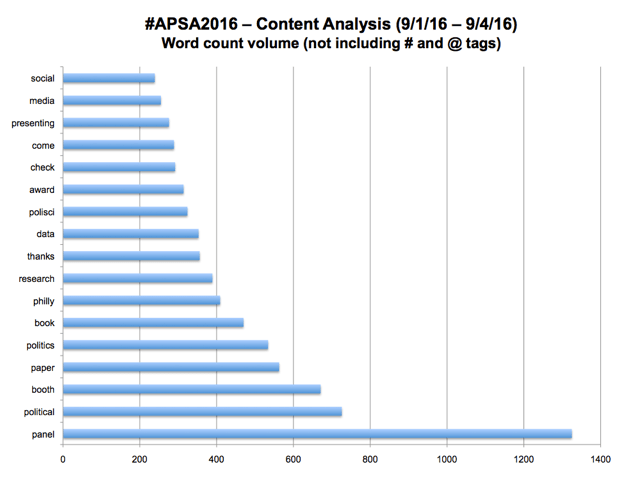 #APSA2016 – Content Analysis (9/1-9/4) Word Count Volume (not including # and @ tags)