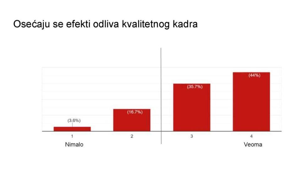 Istraživanje: Iz Srbije najviše odlaze mladi između 20 i 30 godina