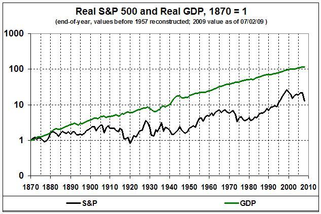 090711_Real S&P 500 vs Real GDP