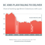 "BC Is Actually ""Missing"" More Than 94,000 Jobs #SpinAlert"