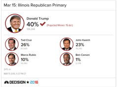 Donald Trump wins Illinois